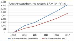 1.5 million new smartwatches will hit our wrists in 2014