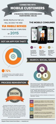 The Rise of Mobile Customers and How to Reach Them #Infographic