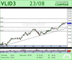 VALID - VLID3 - 23/08/2012 #VLID3 #analises #bovespa