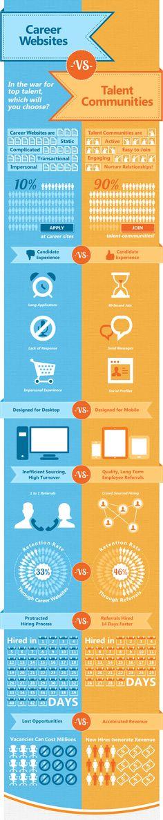 Career Websites vs Talent Communities #infographic