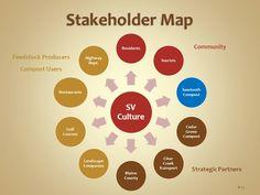Stakeholder-Map.jpg 960×720 pixels