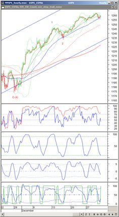 P500 Technical Analysis Update: Dec.30,2010. - Traders' Library Blog Click this link to find out more around the currency markets and how to investy