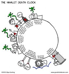 essays on death theme in the book hamlet no charge Hamlet is a shakespearean tragedy about hamlet,  told him to put the bearers of the note to death in the movie rosencrantz and guildenstern are dead,.