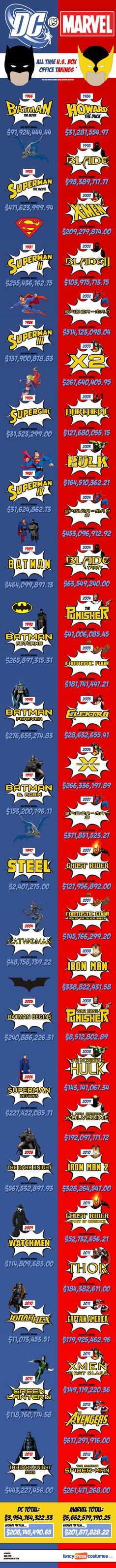 Marvel Vs. DC Movie Infographic - Marvel Is Winning