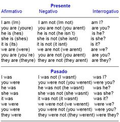 Curso de inglés. Verbo To Be.