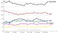 Umfrageverlauf: Bundestagswahl (#btw) - Infratest dimap - bis 16.12.2016