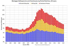 MBA: Mortgage Delinquency and Foreclosure Rates Decrease in Q1, Lowest since Q2 2007.
