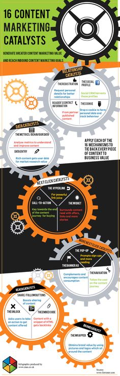 16 Content Marketing catalysts #infografia #infographic #info data place