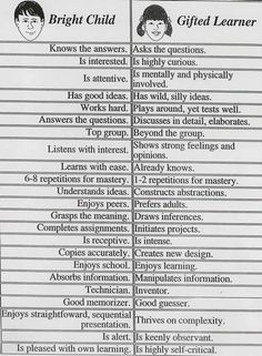 bright student vs. gifted learner.