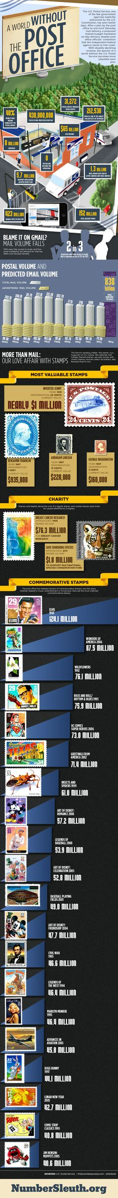 With steadily declining revenue, the specter of a world without the U.S. Postal…