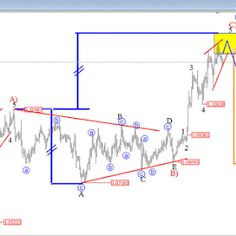 Eur/Usd Forecas Technical Analysis, Wave Pattern, Forex Trading, Robot, Candle, Robots, Candles