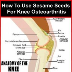 How To Use Sesame Seeds For Knee Osteoarthritis.  ***. 500 glucosamine & 4 T sesame seeds ground / day. Decreased pain