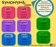 It's time for Synonym Sunday! Join us each Sunday for our post with synonyms. Check out today's synonyms for these verbs: run, walk, choose, reject, stop, start, hate & want. What other synonyms for these words can you think of? Share them with us here on Facebook! #AmericanEnglish #SynonymSunday