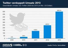 Twitter verdoppelt Umsatz 2013 via @statista_com