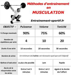 methode de musculation