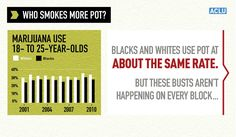 The War on Marijuana in Black and White | American Civil Liberties Union