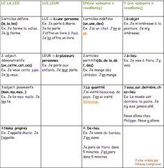 LES PRONOMS COMPLÉMENTS :: Le français