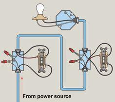 Three-Way Switch Wiring Solar Panel Battery, Solar Panel Kits, Solar Panels, Electrical Diagram, Electrical Wiring Diagram, Install Ceiling Light, 3 Way Switch Wiring, Wire Switch, Outlet Wiring