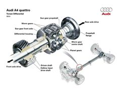 Audi A4 - quattro system cutaway Audi A4, Audi Quattro, Mechanical Engineering Technology, Bmw Xdrive, A4 Avant, Gear Drive, Car Posters, Drive Shaft, Outlet