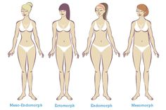 Interesting article about body types and how to workout for the type you have.