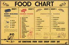 Image result for balanced diet chart
