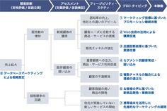 マーケティングコンサルティング | ソリューション | 電通国際情報サービス(ISID)