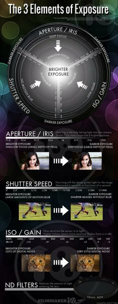 great visual on aperture/shutter speed/iso and how they work together at…