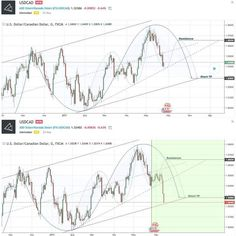 İşlem Odası | Trade Room  Join Free Signals . Before & After . #USDCAD #ChartSignal #Profit #forex #forexsignals #forextrading #forextrader #money #millionaire #rich #supercar #forexlife #forextrader #forexeducation #forextrading #fxtrader #daytrading #forexprofit #millionairemindset #technicalanalysis #swingtrading #motivation #forexeducation #forextrading #fxtrader #daytrading #forexprofit #FX #moneymaker #iloveforex #luxury #dubai #life {More on Trading|Successful trading|Trade…