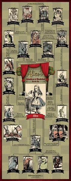 Alice's Adventures in Wonderland: Character Map