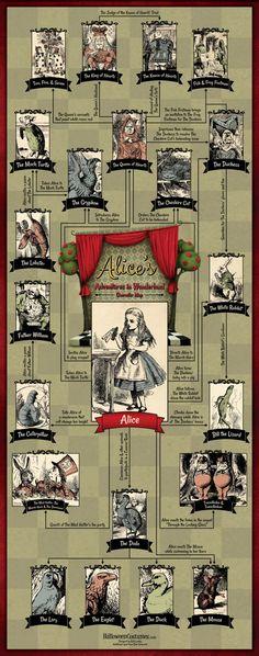 Alice's Adventures in Wonderland: Character Map