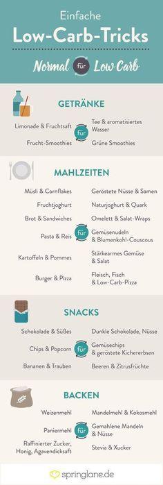 Der große Low-Carb Guide, der all deine Fragen beantwortet Tausche dein Standard-Essen gegen leckere Low-Carb Alternativen
