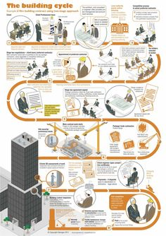 The Building Cycle - an infographic showing the processes of a typical building contract. Source: Glenigan