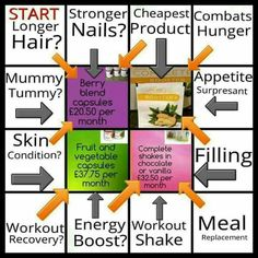 #thickerhair #strongernails #stimulategrowth #flawlessskin #skinconditions #attacksbellyfatretention #healthyteethandgums #bettersleeppatterns #boostenergy #boostmetabolism #vanillashakes #chocshakes #berries #fruit and veg #capsules #boosters  #juicyboutique