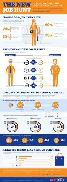 Infographic on the new job hunt  Win an iPad3 - http://pinterest.com/uorlonline/competition  #jobs #careers #jobsearch #recruitment #job #resumes #cv #resume #business #inforgraphic