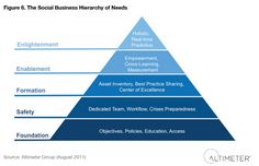 7 ways to staff a strong social media team #socialmediastrategy