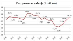 Passenger car sales in Europe rose for the third consecutive year in 2016, and its 6,2% increase put the total for the year just above 15 million units for the first time since pre-crisis 2007. Growth for the past 3 years has totaled 22,2%, or 2,73 million additional sales. That means the market has now… Continue Reading …