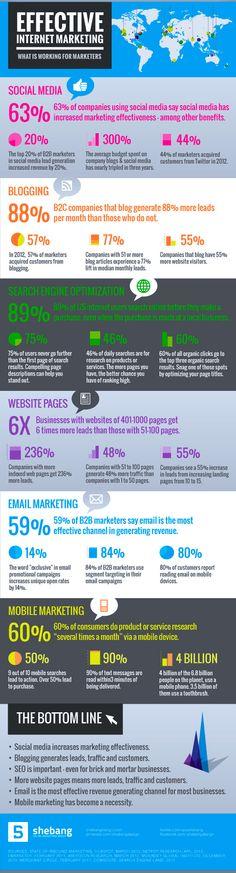 Effective #Internet #Marketing
