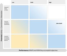 How Performance Reviews Can Be Integrated With ThePerformance vs.PotentialGrid