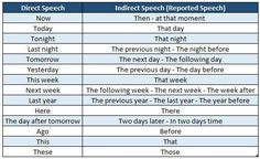 Cómo usar Reported Speech - Francisco Ochoa Inglés Fácil Grammar Chart, English Grammar Worksheets, English Study, Learn English, Indirect Speech, Reported Speech, English Lessons For Kids, The Night Before, Teaching English
