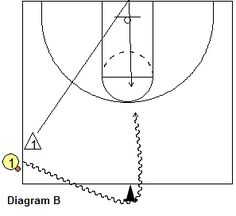 #Basketball Drills - Attacking the Defender - 1-on-1 and 2-on-1 Drills - Coach's Clipboard