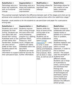 The SAMR model: engage in deep learning and authentic contexts:  https://classroomconnections.eq.edu.au/topics/Pages/2013/issue-7/samr-learning-technologies.aspx