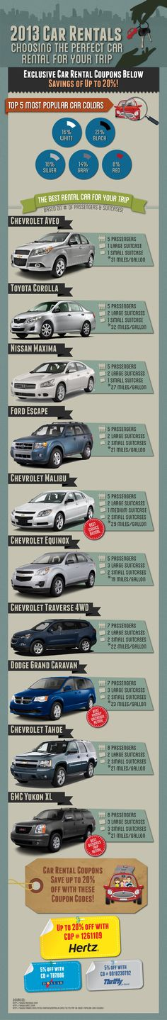 Use our 2013 Car Rental Infographic as not only your car rental savings guide, but as your guide for choosing the best rental car for your needs. This 2013 Car Rental Infographic breaks down the top car rental choices by their passenger and suitcase capacity, and also includes a miles per gallon break down.For more details please visit http://www.abnsave.com/2013-car-rental-discounts.html