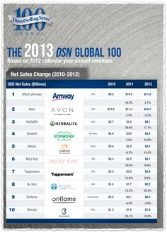 Why you are failing your AMWAY business.  Learn How You Can Become A Top Producer to Build  your Amway Business.  Go to http://topprd.SecretSolutionRevealed.com and get the Free Report  #amway #mlmsuccess #topproducer
