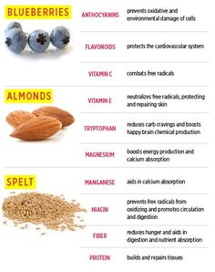 The main ingredients of our Blueberry-Lemon Crumble Mini Muffins  http://www.womenshealthmag.com/nutrition/healthy-blueberry-muffins