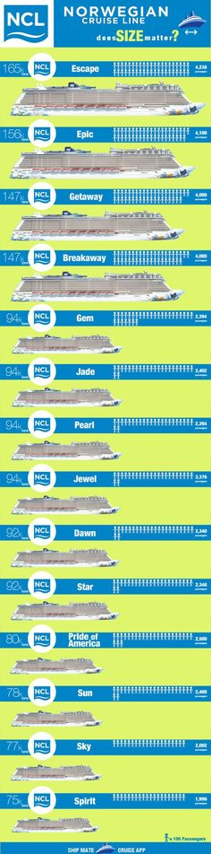 Norwegian Ships by Size - Biggest to Smallest [infographic]. See how your cruise ship compares to the fleet!