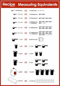 Measuring Equivalents Chart