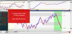 #EURUSD European Open #FX #trade with 400% #Profit (1:4 Risk:Reward) #Forex #Trading @ http://electrofx.com