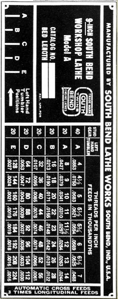 South Bend 9-inch Lathe Milling Machine, Machine Tools, Turret Lathe, South Bend Lathe, Lathe Parts, Homemade Lathe, Metal Shop, Wood Turning, Wok