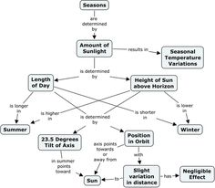 Concept Map Research Paper.14 Best Concept Maps Images Mind Maps Graphic Organizers