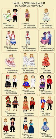 nationalities and clothing Spanish Grammar, Spanish Culture, Spanish Vocabulary, Spanish Words, Spanish English, Spanish Language Learning, Spanish Teacher, Spanish Classroom, How To Speak Spanish